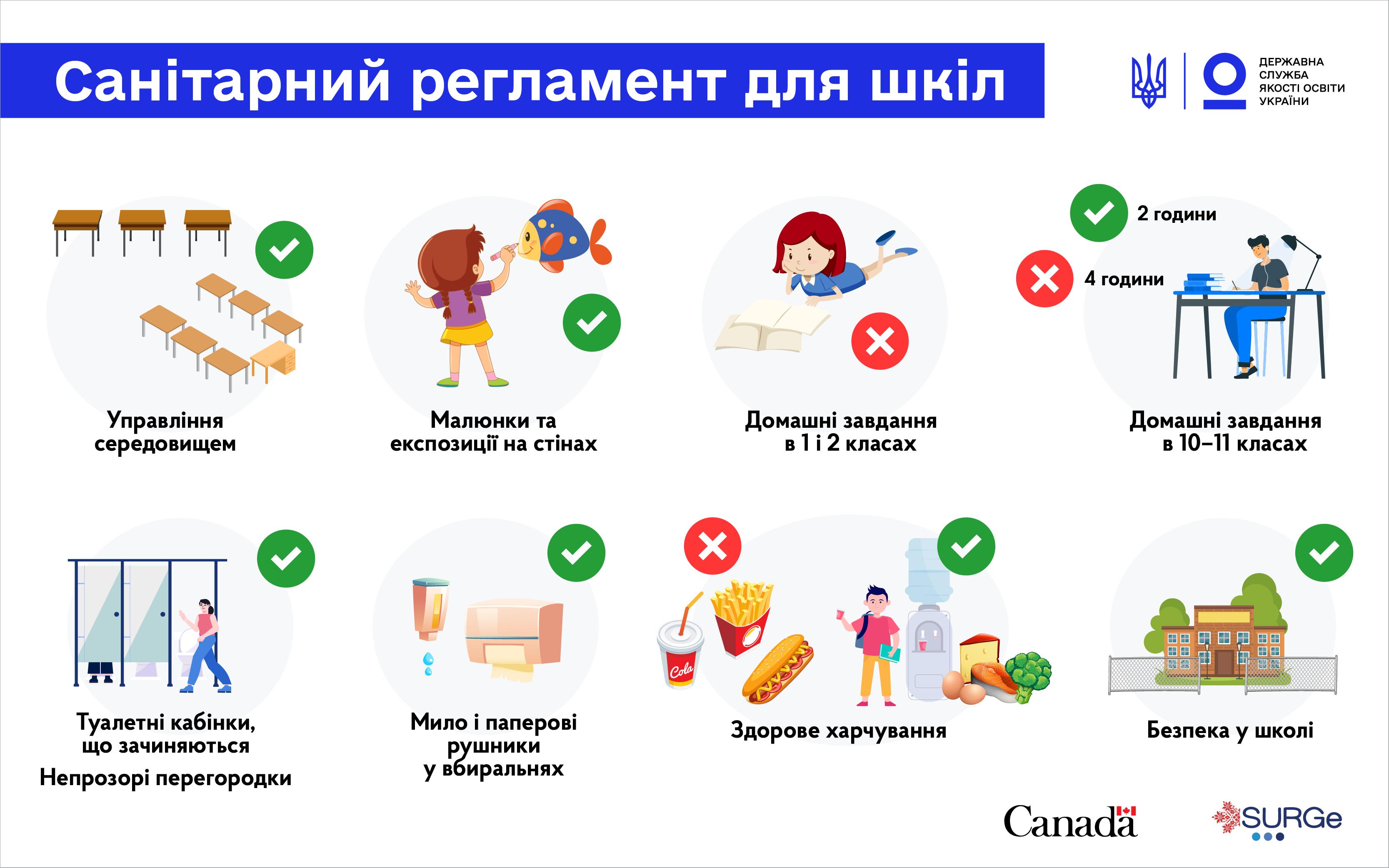 Санітарний регламент 2021 ДСЯО